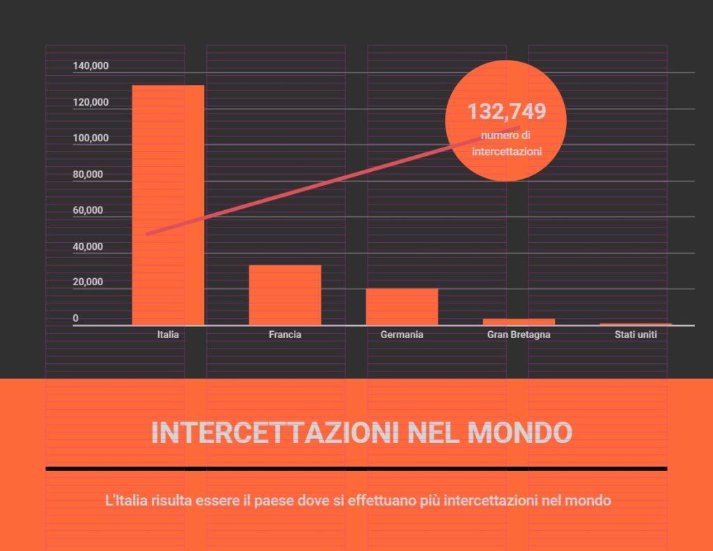 Grafico raffigurante il numero delle intercettazioni nel mondo
