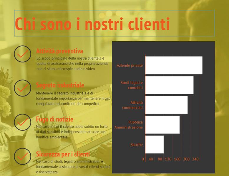 I nostri clienti